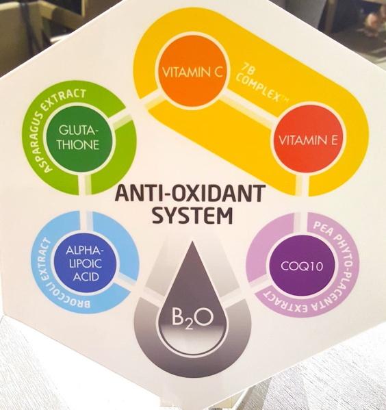 Bskin, Bskin 6 Core AntiOxidant Formula, antioxidants, skincare, antiageing skincare